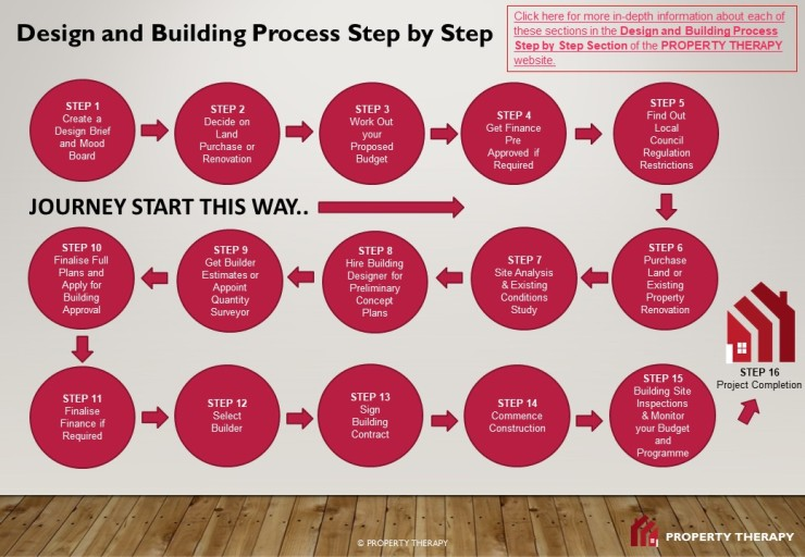 PROPERTY THERAPY Building Process Step by Step